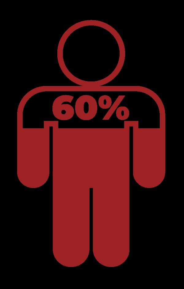 60% write matric
